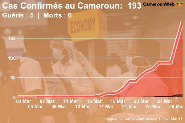 Coronavirus_Cameroun_Evolution