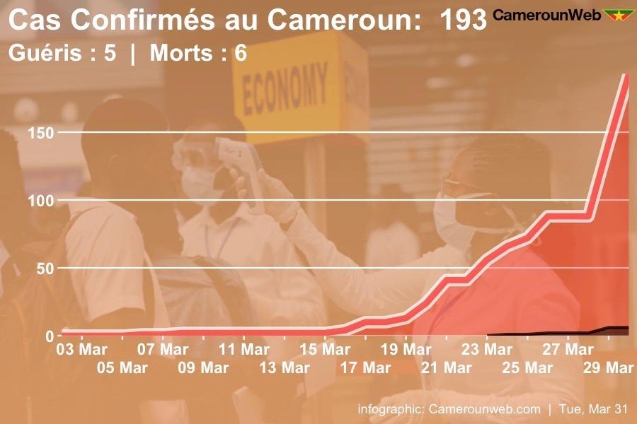 Coronavirus Cameroun Evolution