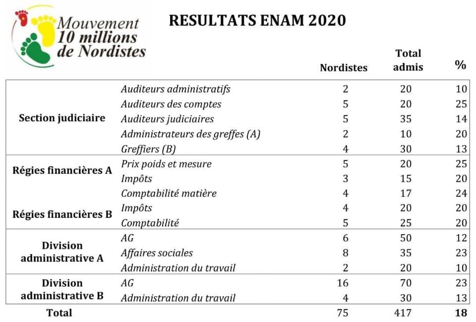 Nordiste_Colere_Resultats