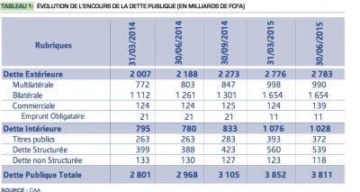 Cameroun: 3 800 milliards de dette publique
